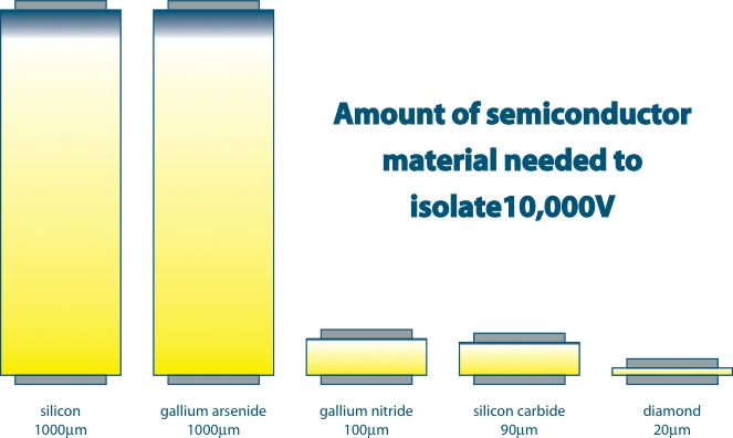 Amount of Semiconductor